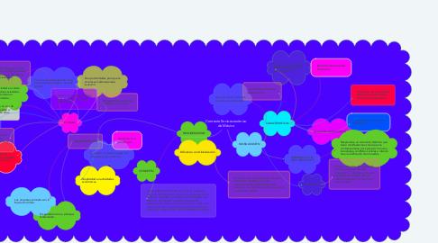 Mind Map: Contexto Socioeconómico de México