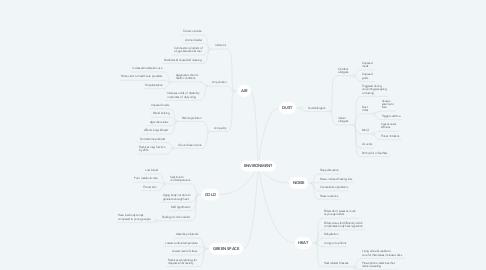 Mind Map: ENVIRONMENT