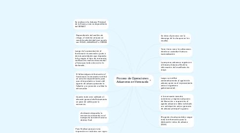 Mind Map: Proceso de Operaciones Aduaneras en Venezuela