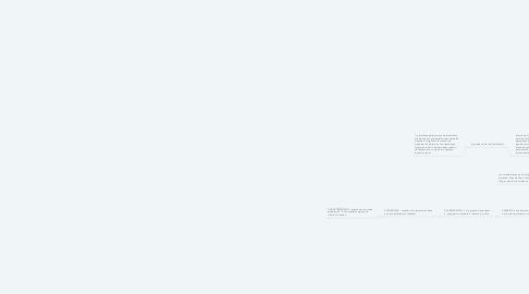 Mind Map: procesos basicos de pensamiento