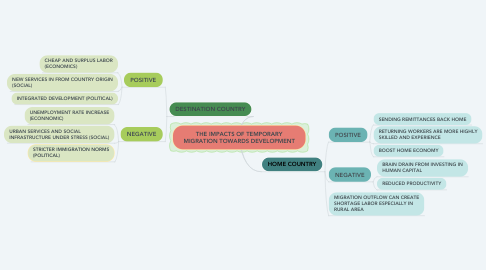 Mind Map: THE IMPACTS OF TEMPORARY MIGRATION TOWARDS DEVELOPMENT