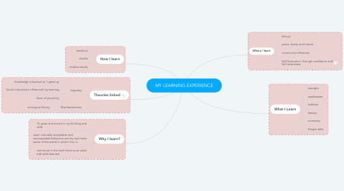 Mind Map: MY LEARNING EXPERIENCE