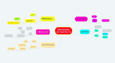 Mind Map: EMPRENDER UN PROYECTO