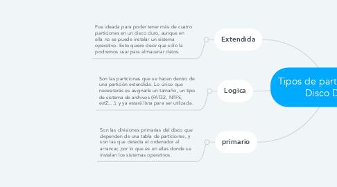 Mind Map: Tipos de particiones del Disco Duro.