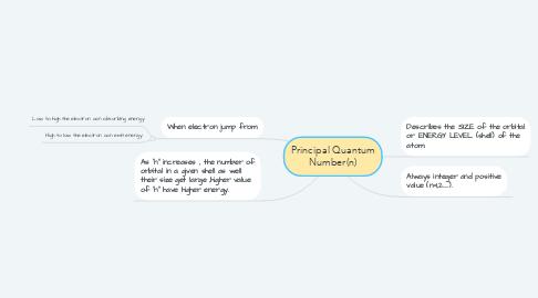Mind Map: Principal Quantum Number(n)