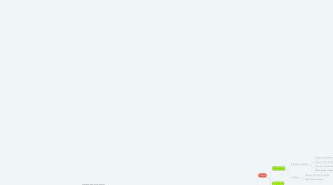 Mind Map: CLASIFICACIÓN DE LOS MEDIOS EDUCATIVOS