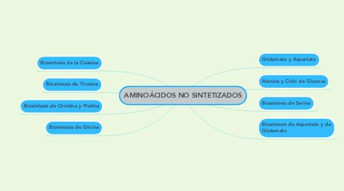 Mind Map: AMINOÁCIDOS NO SINTETIZADOS