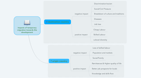 Mind Map: impacts of temporary migration towards the development