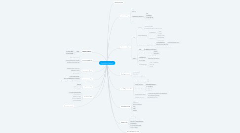 Mind Map: Foundation of research