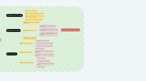 Mind Map: Modelos de comunicación entre el profesional de la salud y el usuario