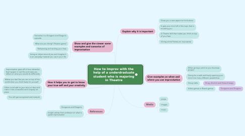 Mind Map: How to Improv with the help of a underdraduate student who is majoring in Theatre
