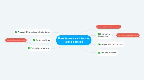 Mind Map: Planificación estratégica en los negocios