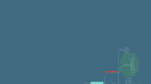 Mind Map: Java Core