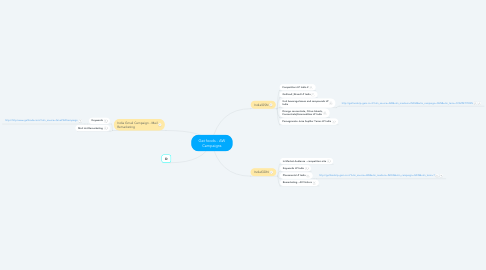 Mind Map: Gat foods - AW Campaigns