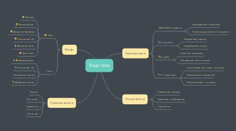 Mind Map: Язык тела
