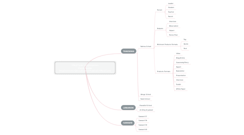 Mind Map: FIRSTedu Application Field Guide (Implement>Document>Publish>Mobilize)