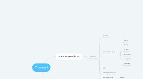 Mind Map: Chapitre 1