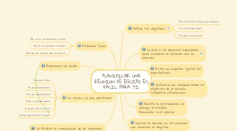 Mind Map: PLANIFICAR UNA REUNION DE EQUIPO ES FÁCIL PARA TI