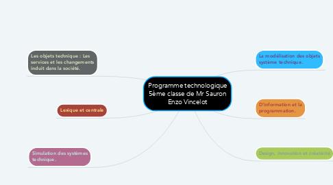 Mind Map: Programme technologique 5ème classe de Mr Sauron Enzo Vincelot