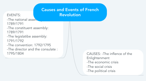 Mind Map: Causes and Events of French Revolution