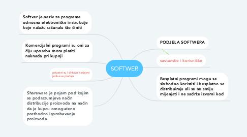 Mind Map: SOFTWER