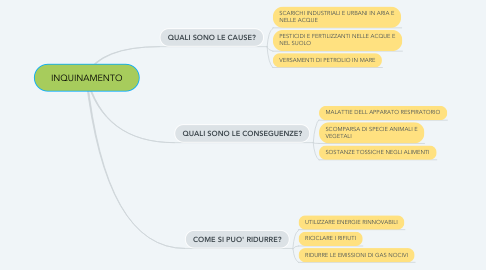 Mind Map: INQUINAMENTO
