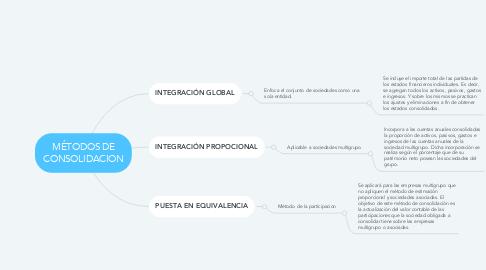 Mind Map: MÉTODOS DE CONSOLIDACION