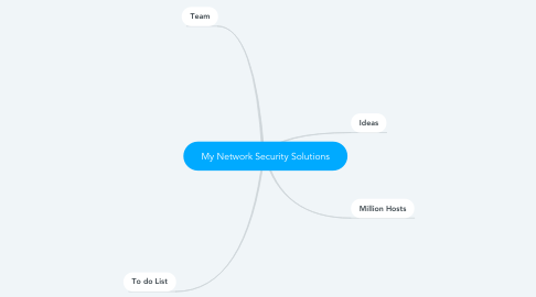 Mind Map: My Network Security Solutions