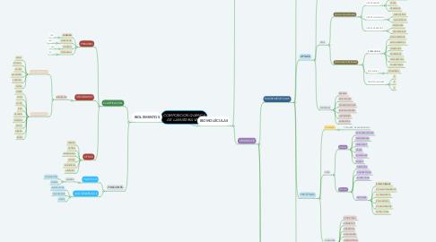 Mind Map: COMPOSICION QUIMICA DE LA MATERIA VIVA