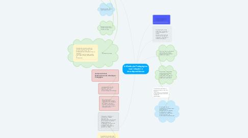 Mind Map: A Mediação Pedagógica: suas relações e interdependências