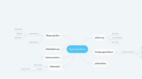 Mind Map: Flaschenöffner