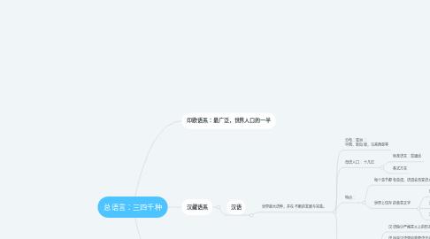 Mind Map: 总语言:三四千种