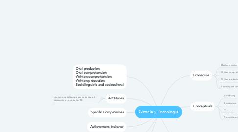 Mind Map: Ciencia y Tecnología