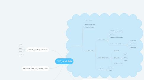 Mind Map: CH8 التحفيز