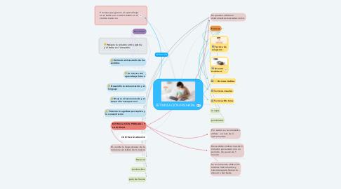 Mind Map: ESTIMULACIÓN PRENATAL