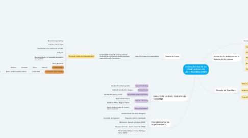 Mind Map: LA DIALÉCTICA DE LA COMPLEJIDAD EN  LAS ORGANIZACIONES
