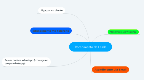 Mind Map: Recebimento de Leads