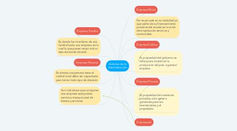 Mind Map: Ámbitos de la Administración