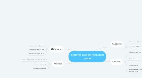 Mind Map: Земство в Каргопольском уезде
