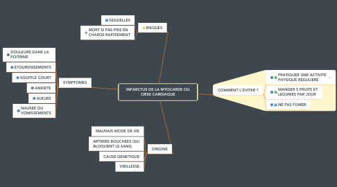 Mind Map: INFARCTUS DE LA MYOCARDE OU CRISE CARDIAQUE
