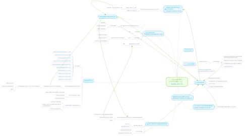 Mind Map: ICA LIMITED ICA GLOBAL, LLC     WWW.ICA.LTD