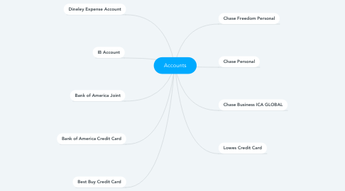 Mind Map: Accounts