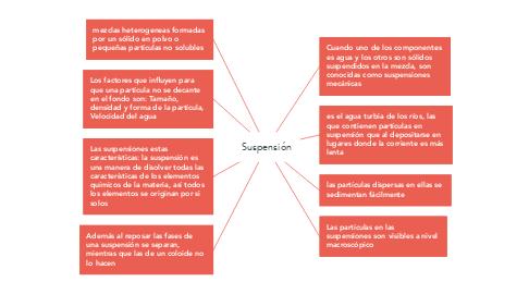 Mind Map: Suspensión