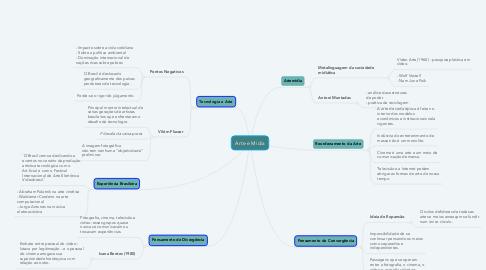 Mind Map: Arte e Mídia