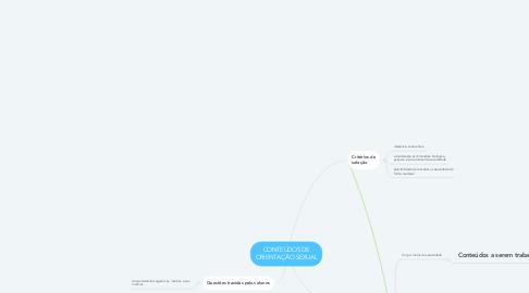 Mind Map: CONTEÚDOS DE ORIENTAÇÃO SEXUAL