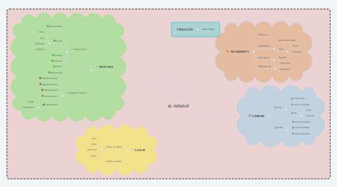Mind Map: EL DENGUE