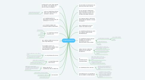 Mind Map: COMPENSACIÓN