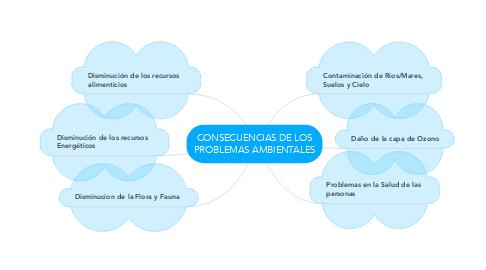 Mind Map: CONSECUENCIAS DE LOS PROBLEMAS AMBIENTALES