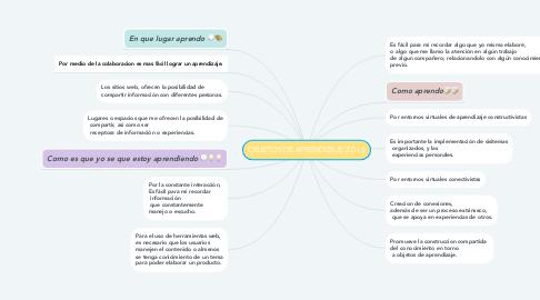 Mind Map: OBJETOS DE APRENDIZAJE 2.0 (1)