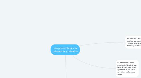 Mind Map: Los pronombres y la coherencia y cohesión